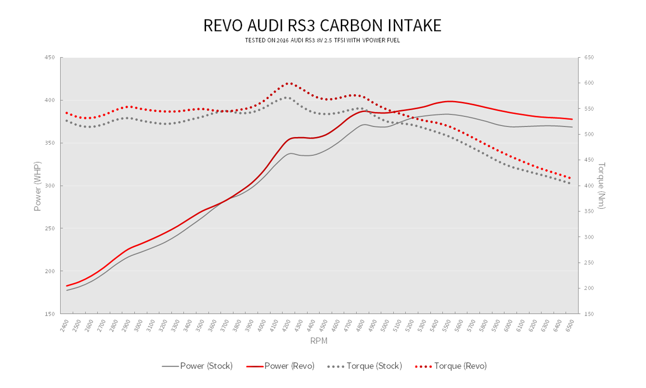 Revo Audi RS3 Performance Intake Dyno chart - Euro Car Upgrades - jku.com.au